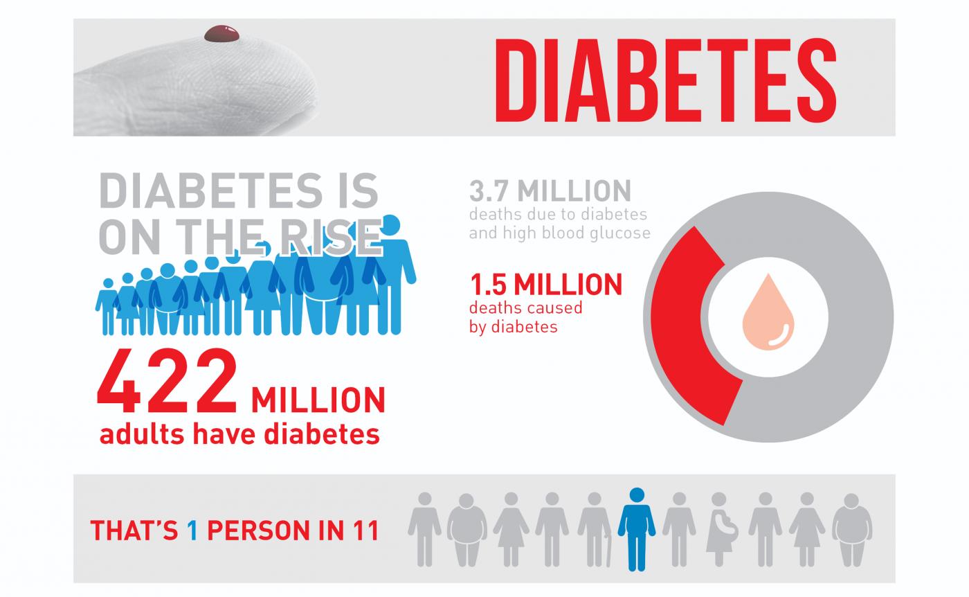 1. Teil: Infografik der WHO zum Thema Diabetes-Erkrankungen weltweit. © WHO