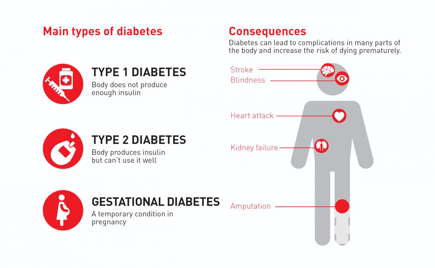 2. Teil: Infografik der WHO zum Thema Diabetes-Erkrankungen weltweit. © WHO