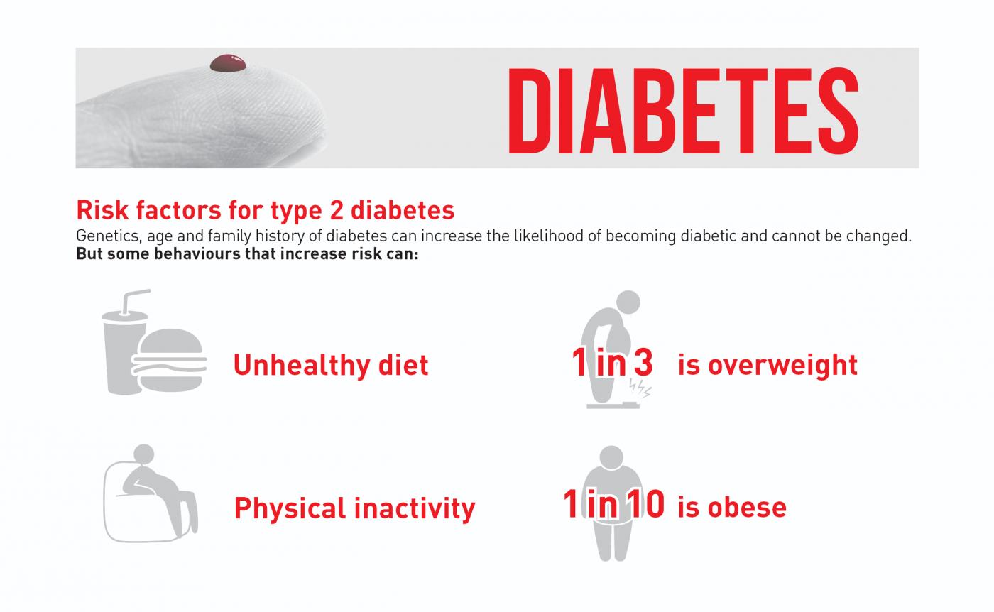 3. Teil: Infografik der WHO zum Thema Diabetes-Erkrankungen weltweit. © WHO