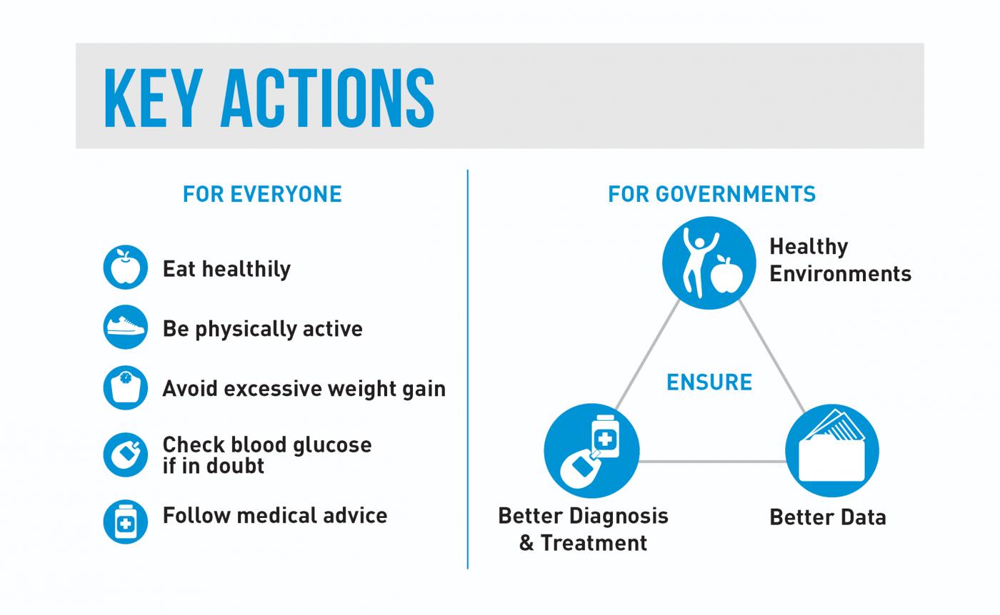 4. Teil: Infografik der WHO zum Thema Diabetes-Erkrankungen weltweit. © WHO