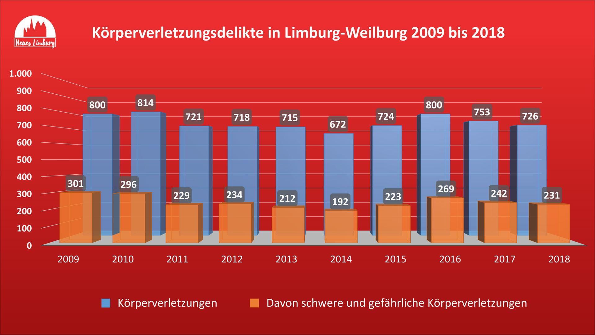 Körperverletzungsdelikte in Limburg-Weilburg 2009 bis 2018. © Neues Limburg