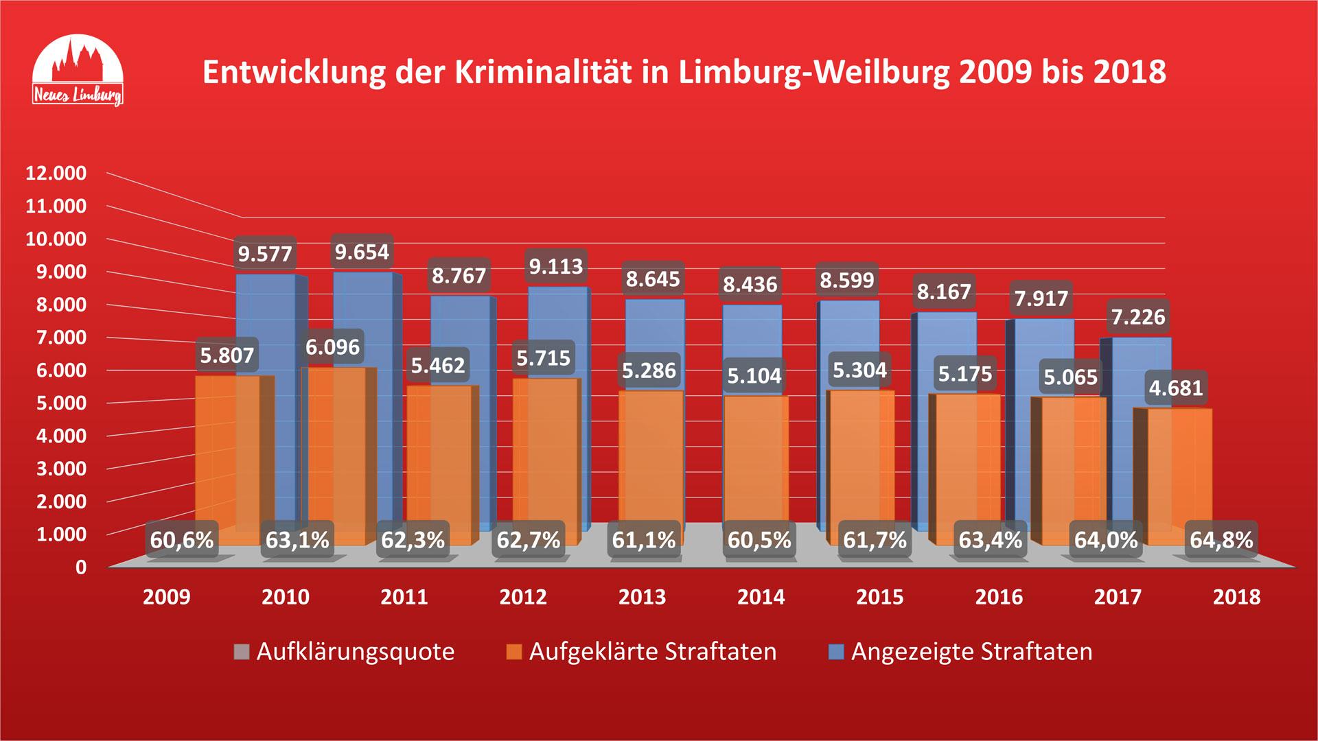 Entwicklung der Kriminalität in Limburg-Weilburg 2009 bis 2018. © Neues Limburg