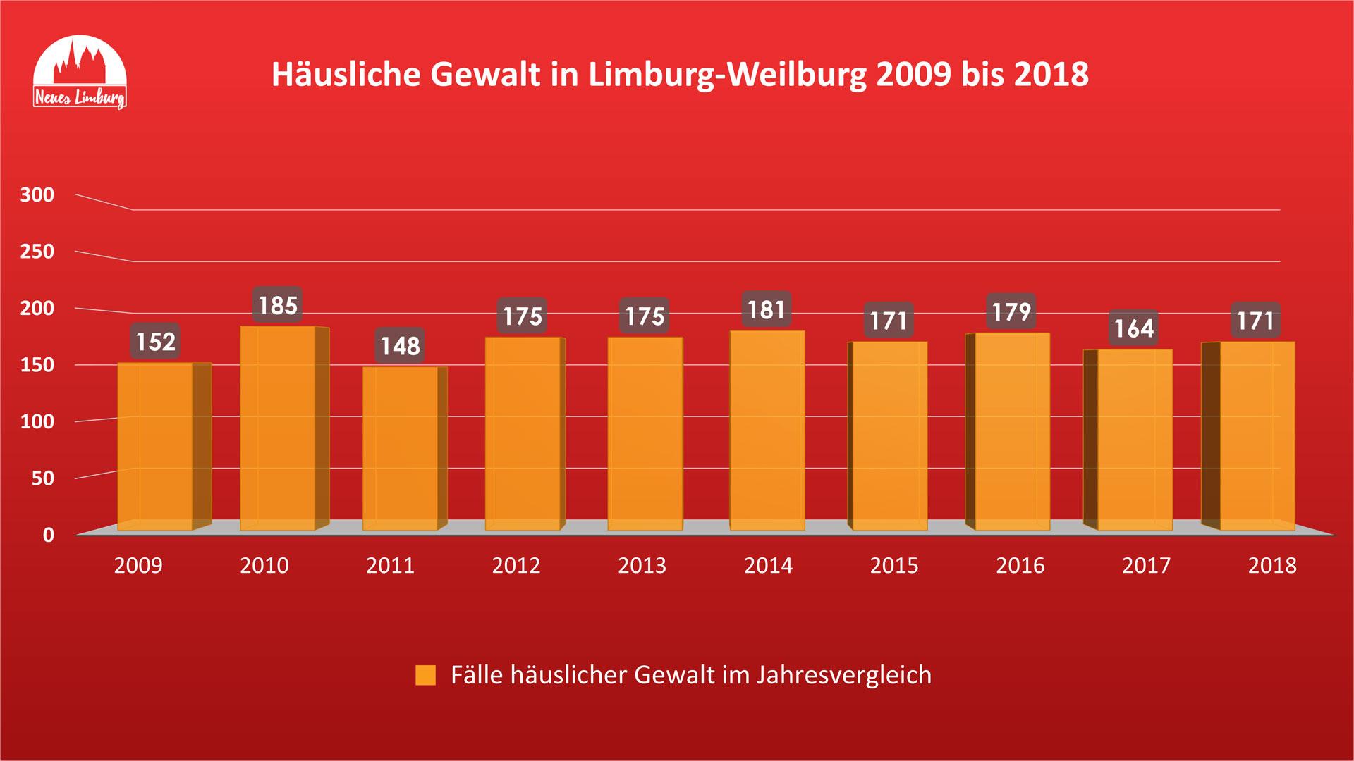 Häusliche Gewalt in Limburg-Weilburg 2009 bis 2018. © Neues Limburg