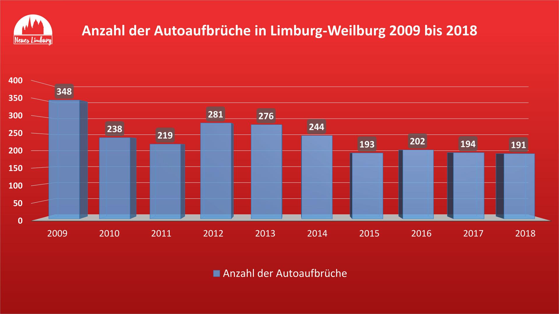Anzahl der Autoaufbrüche in Limburg-Weilburg 2009 bis 2018. © Neues Limburg