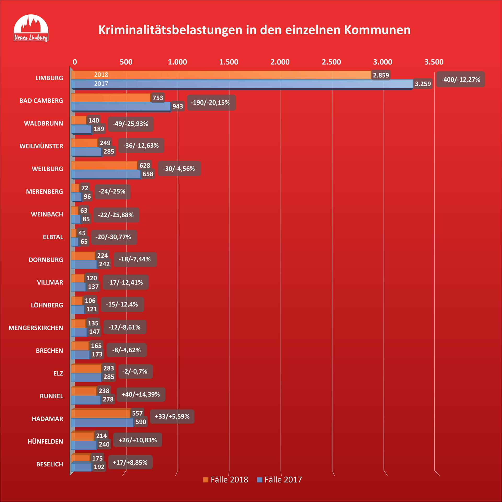 Kriminalitätsbelastungen in den einzelnen Kommunen. © Neues Limburg
