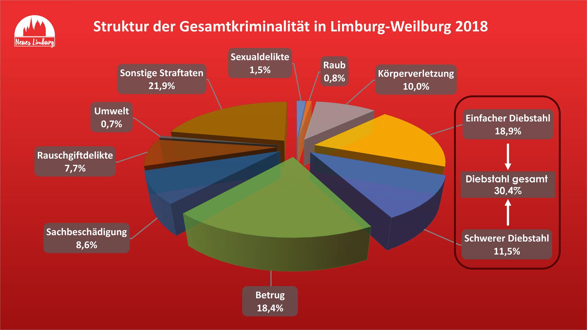 Struktur der Gesamtkriminalität in Limburg-Weilburg 2018. © Neues Limburg