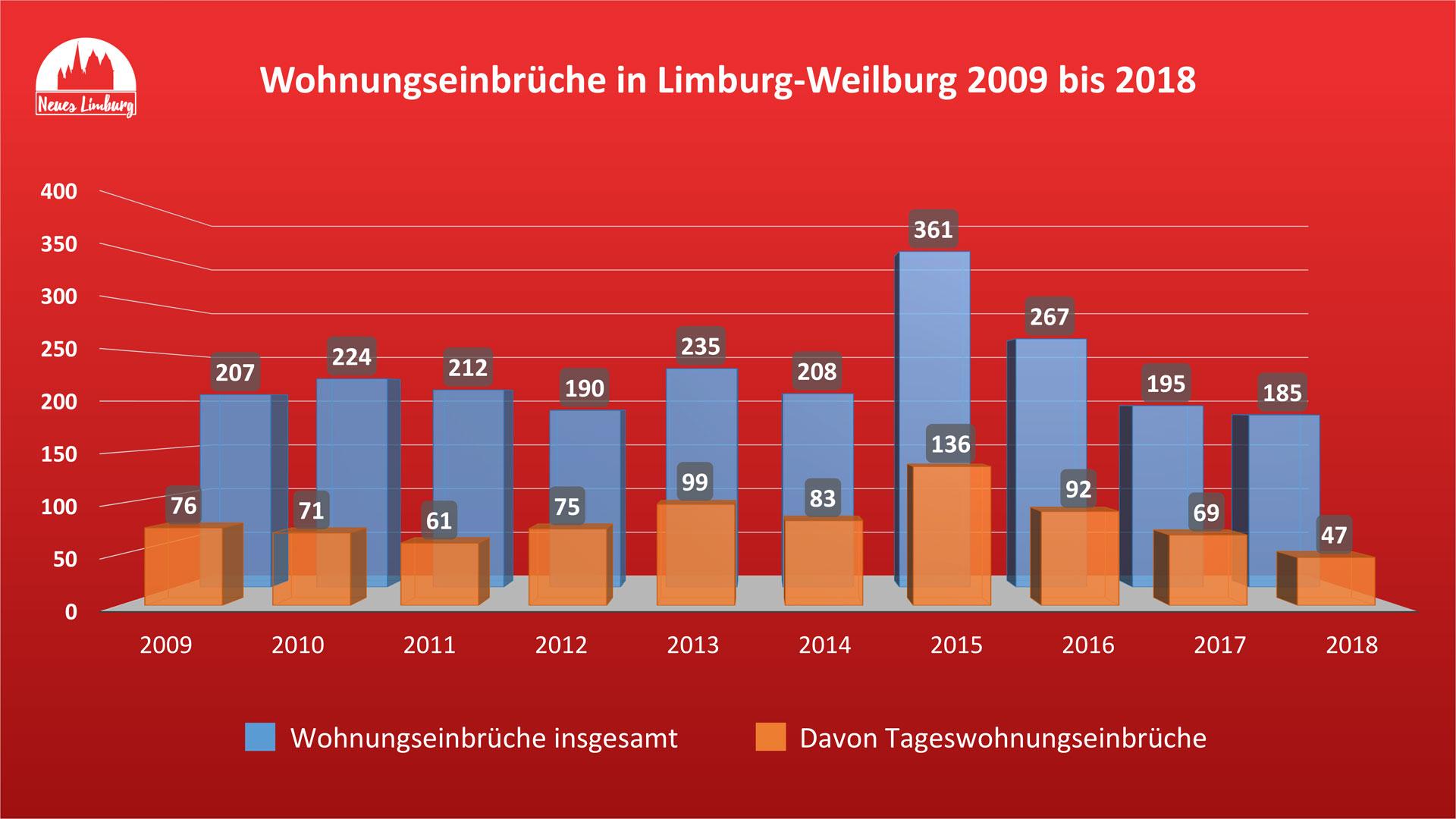 Wohnungseinbrüche in Limburg-Weilburg 2009 bis 2018. © Neues Limburg